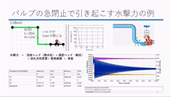 配管水撃力の計算とその振動評価